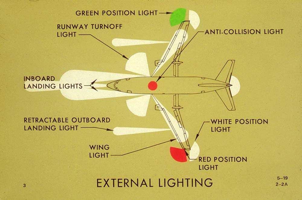 Tegning av en Boeing 737-200 med alle eksterne lysene på.