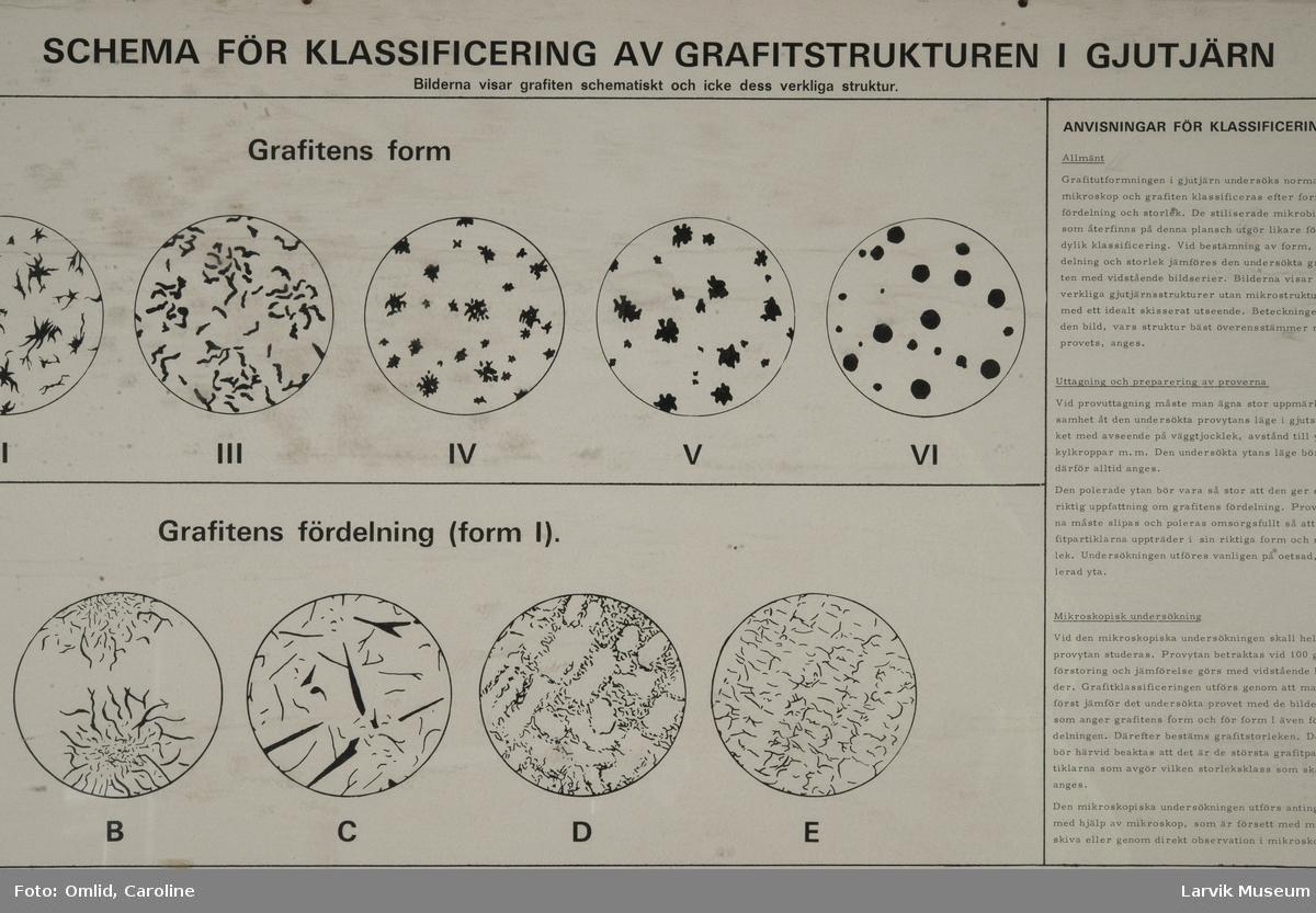 Schema for klassifisering av grafitstrukturen i gjutjern.