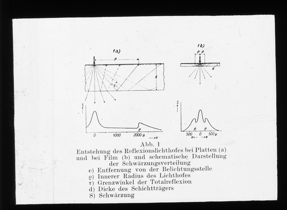 Skioptikonbild från Institutionen för fotografi vid Kungliga Tekniska Högskolan. Använd av professor Helmer Bäckström som föreläsningsmaterial. Bäckström var Sveriges första professor i fotografi vid Kungliga Tekniska Högskolan i Stockholm 1948-1958. Ultraviolett strålning, ljusgårdsbildning.