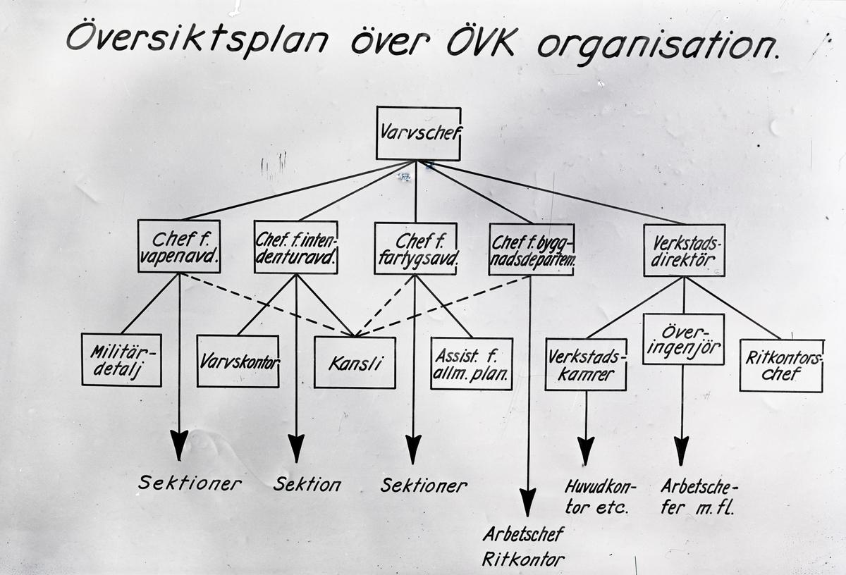 Översikts plan över ÖVKs organisation 1949