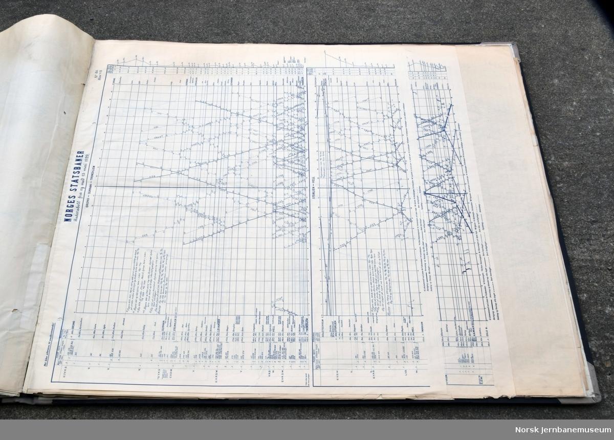 Grafiske ruter for Trondheim distrikt, fra 15.06.1905 til 25.06.1932. I tillegg til ruter for Trondheim distrikt er mange gjennomgående til Oslo eller Hamar.