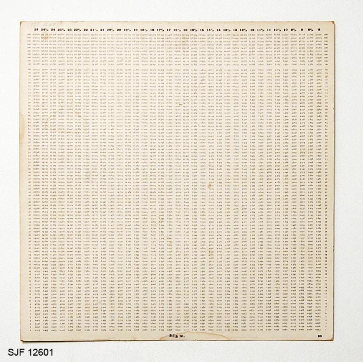 Papplate med ferdig utregnet kubikkinnhold for en bestemt halvmeterlengde pr. plateside (8 - 22 halvmeter). Det er to tabeller på hver plate. Tabellen viser kubikkinnholdet for stokker med diamter fra 8-25 cm. Stokkenes diametermål er satt opp i øverkant på plata. Diametermålet er satt opp i halve centimeter. I underkant står den aktuelle halvmeterlengden. Denne platen viser kubikkinnholdet for stokker med en lengde på 20 halvmetre på den ene siden og for stokker med 21 halvmetre på den andre siden.  På hver side av pappplaten er det satt inn antall stokker som man kan beregne kubbikkinnholdet for. Eksempel: Denne platens ene side beregner kubikkinnholdet for stokker som er 20 halvmeter lange. Det vil si at når man har diameteren som f eks. kan være 20 cm og 10 stokker som er 20 halvmeter lange vil man få et kubikkinnhold på 3, 142 kubikkmeter. Fra 1 - 80 har tabellen avlesningsmulighet for hver stokk. Fra 80 er det et sprang til 90 og 100. Fra 100 og oppover er det inndelt for hver 100. stokk opp til 900.
